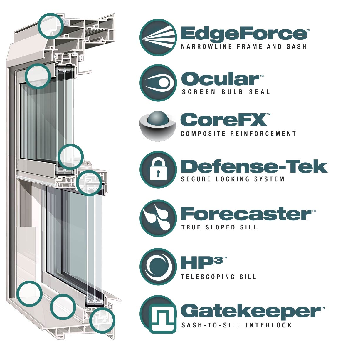 Diagram of unique performance features of windows from Window Depot USA