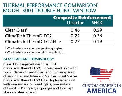 Chart of thermal performance comparison