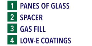 List of insulated glass window components
