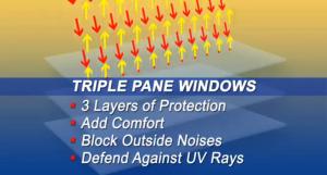 Visual representation of Window Depot USA's triple pane advantage
